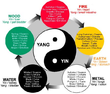 sports health system yin yang and balance Tcm healing modalities tcm has a variety of natural healing methods that can help you resolve your health issues these ancient healing forms have been used effectively—without harmful side effects—for thousands of years.
